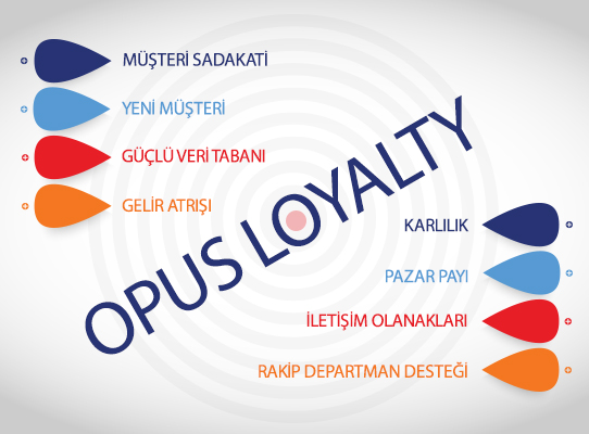 OPUS Loyalty